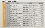 9207_アニメディア投票結果アニソン.jpg